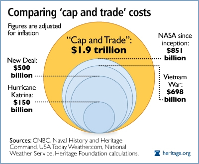cap-and-trade-and-government-spending1