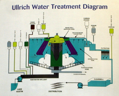 Ulrich_Water_Treatment_Diagram